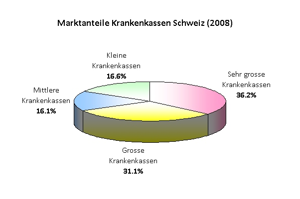 Marktanteile Krankenkassen Schweiz