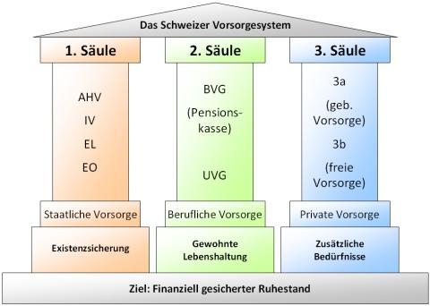 Altersvorsorge 3 Säulen Schweiz