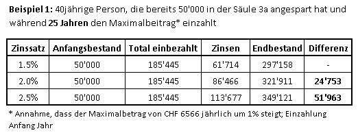 dritte-saeule-tabelle-bsp1