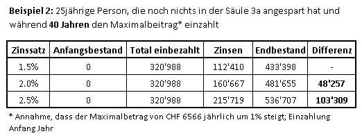 dritte-saeule-tabelle-bsp2