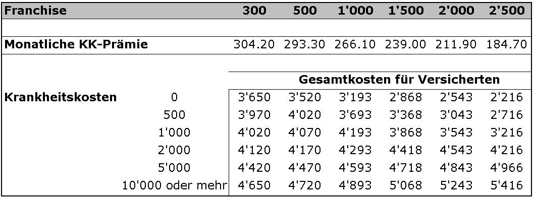 krankenkasse-franchise-kosten-wahl-tabelle