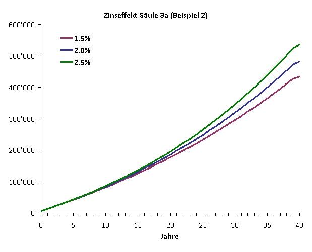 säule-3a-bsp2-modell-grafik