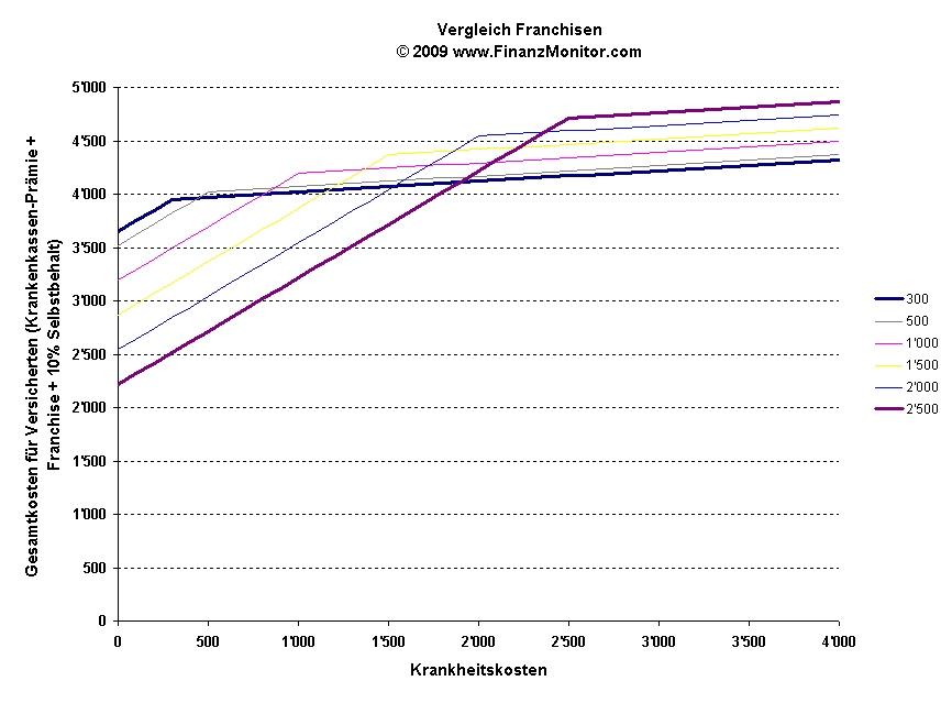 Vergleich Gesundheitskosten und Franchise