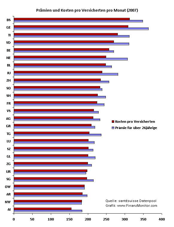 Kosten und Praemie pro Versicherten Schweiz