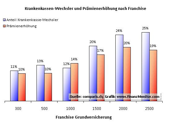 2009: Franchise, Prämienerhöhung und Anteil Wechlser Krankenkasse im Vergleich
