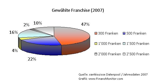 Wahl Franchise Krankenkasse Schweiz