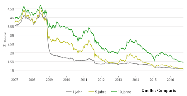 IBORate offers actual LIBOR rates. Search for LIBOR historical data and make dynamic chart in the easiest way!
