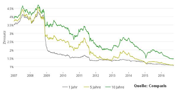 Zinsentwicklung Festhypotheken 2007-2016