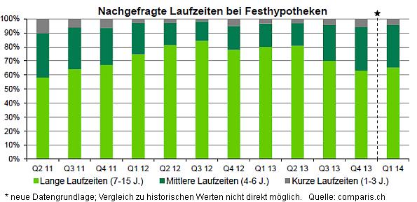 Nachgefrage Laufzeiten (2011-2014)