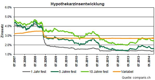 Zinsentwicklung Festhypotheken (2007-2014)