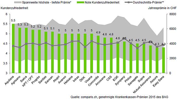 Kundenzufriedenheit und Prämie im Vergleich