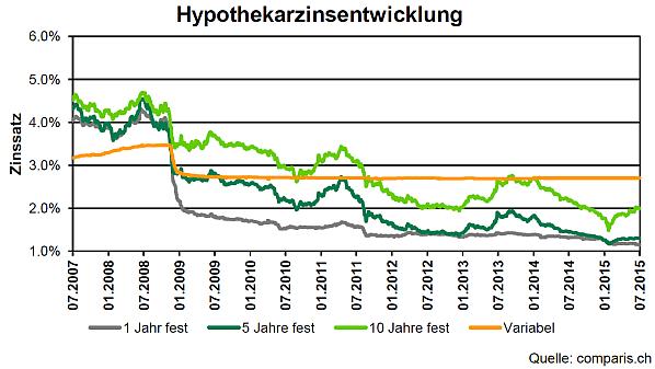 Zinsentwicklung Hypotheken