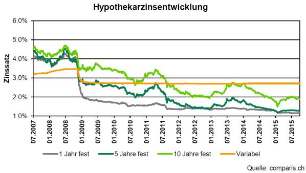 Entwicklung Hypothek Zinsen bis 2015