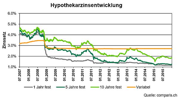 Hypozins Entwicklung 2007-2015